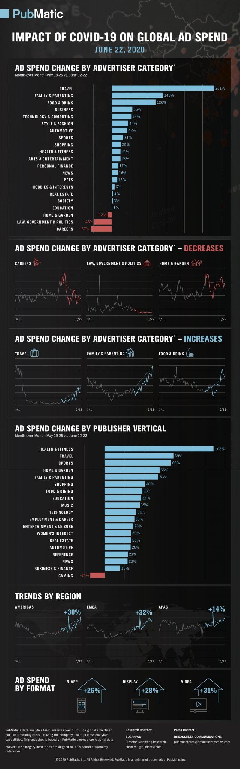 ad spend